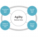 Measuring Agile Success - Evidence Based Management Workshop