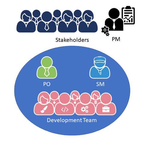 Stakeholders in Scrum